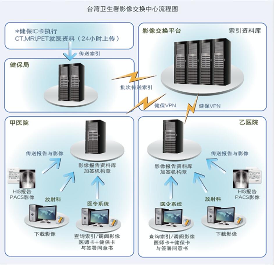 台湾卫生署电子病历交换中心《EEC建置案》